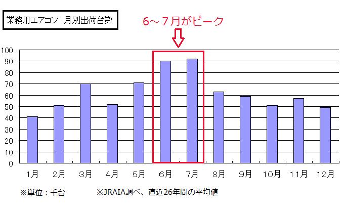 %e6%a5%ad%e5%8b%99%e7%94%a8%e3%82%a8%e3%82%a2%e3%82%b3%e3%83%b3%e6%9c%88%e3%81%94%e3%81%a8%e3%81%ae%e8%b2%a9%e5%a3%b2%e5%8f%b0%e6%95%b0